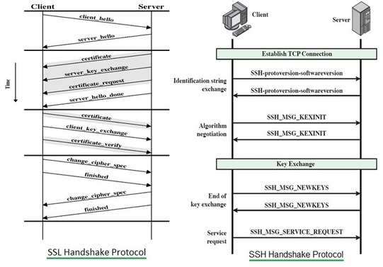 SSL vs SSH protocol