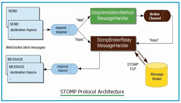 STOMP protocol architecture