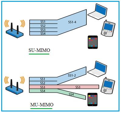 SU-MIMO vs MU-MIMO