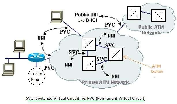 SVC vs PVC