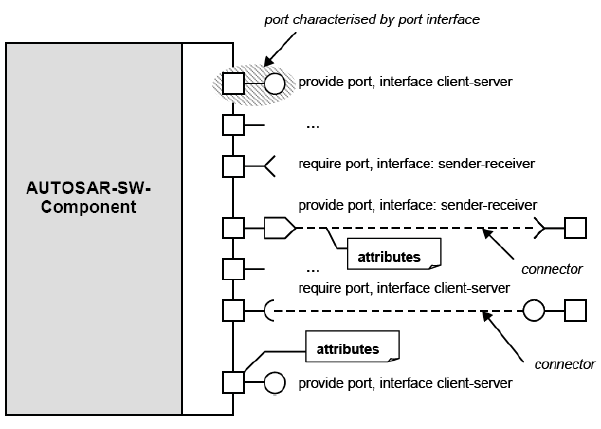 SW components,ports,interfaces