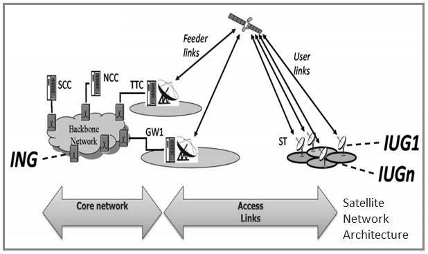 Satellite Network Architecture