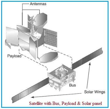 Satellite vs Payload