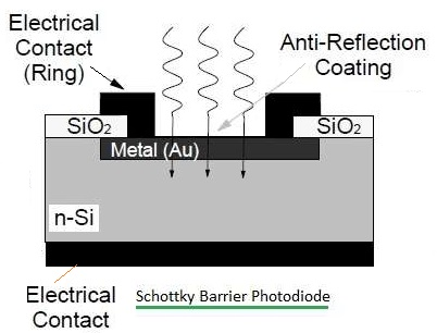Schottky Barrier Photodiode structure