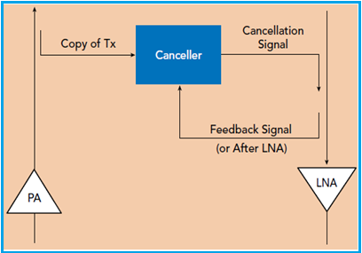 Self interference cancellation