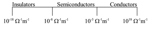 semiconductor conductivity