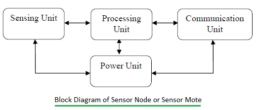 Sensor node or sensor mote
