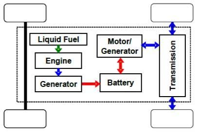 Series Hybrid Electric Vehicle
