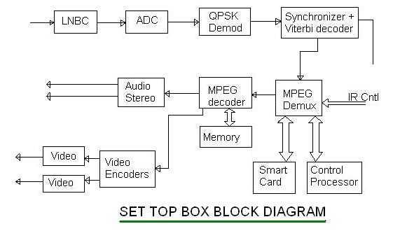 Set Top Box Basics Manufacturers Of Set Top Box Stb