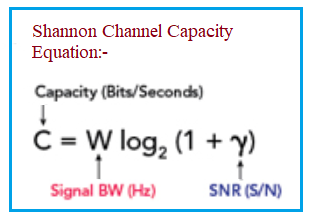 Shannon channel capacity formula
