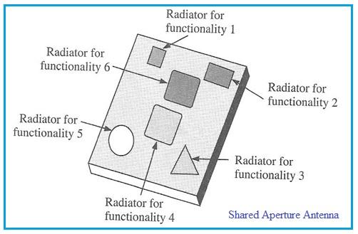 Shared Aperture Antenna