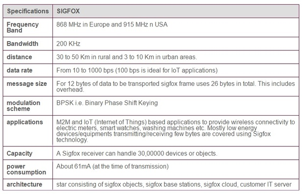 SigFox wireless system features