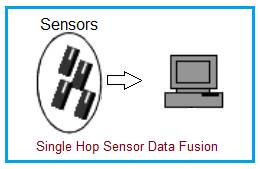 Single hop sensor data fusion