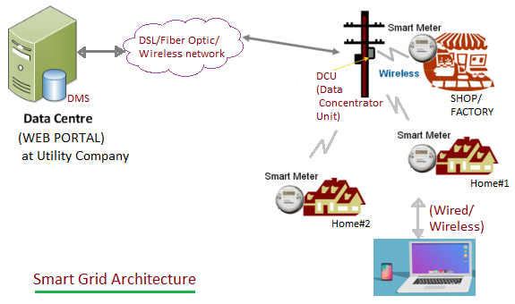 Smart Grid Architecture Basics | Smart Grid Architecture Working