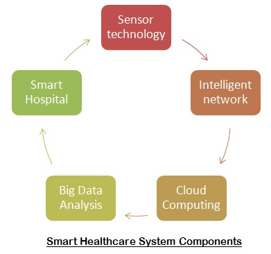 Smart HealthCare System Components