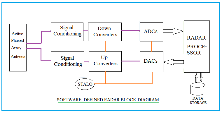 Software Defined Radar Block Diagram