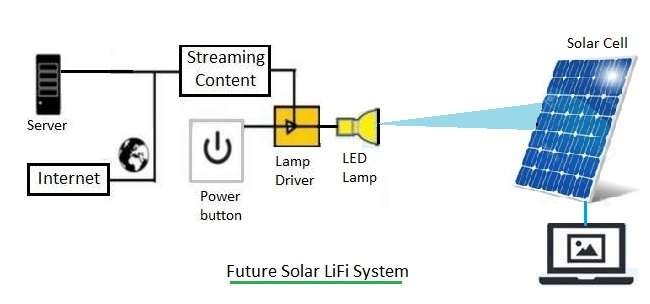 Solar LiFi technology