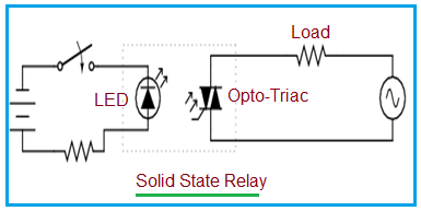 Advantages of Solid State Relay,disadvantages of Solid State