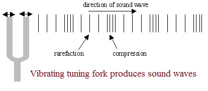 Sound waves generation