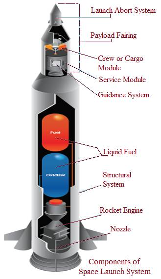 Space Launch System Components