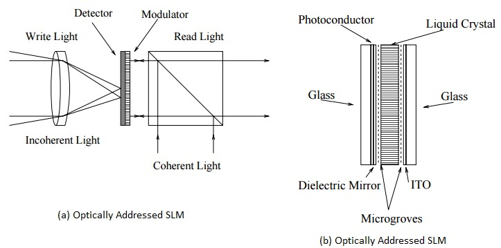 SLM-Spatial Light Modulator