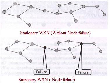 Stationary WSN