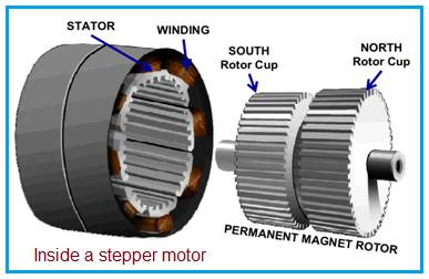 Stepper motor inside