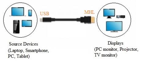 Super MHL, MHL-1, MHL-2, MHL-3