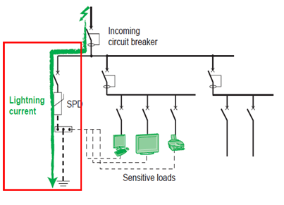 Surge Protection Device,Surge protective device