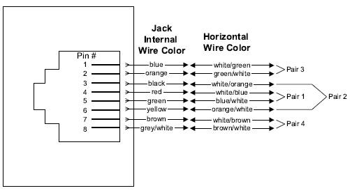 T568A Wiring diagram