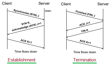 TCP Connection Establishment and Termination