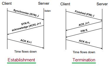 TCP Connection Establishment and Termination