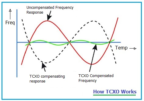 TCXO working operation
