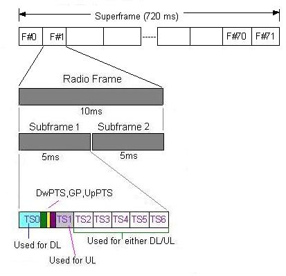 TD-SCDMA frame structure
