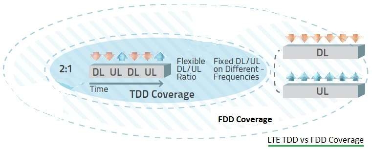 TDD vs FDD LTE coverage