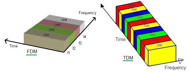 TDM vs FDM