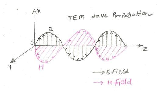 TEM Transverse Electromagnetic mode