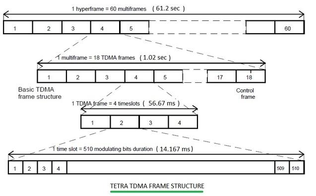 TETRA frame structure