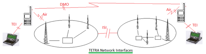 TETRA network interfaces