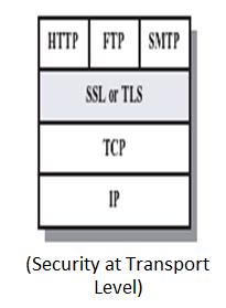 TLS SSL encryption