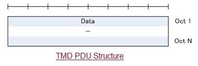 TMD PDU structure