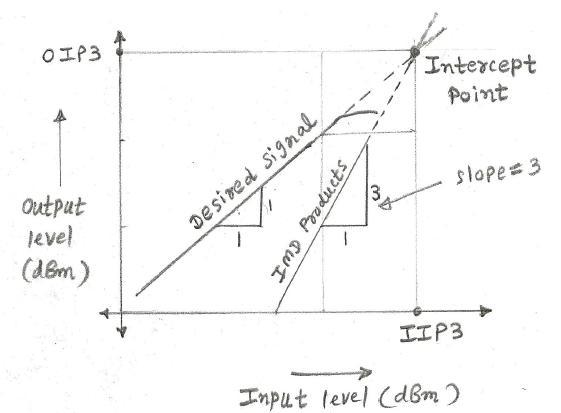 ip2 vs ip3