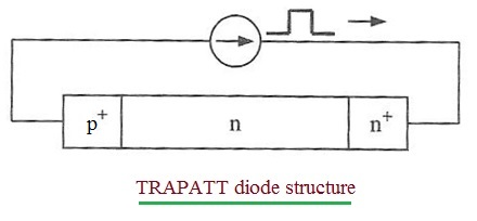 TRAPATT diode structure