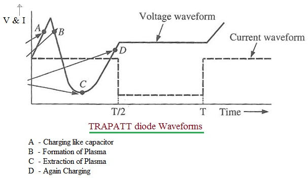 TRAPATT diode waveforms