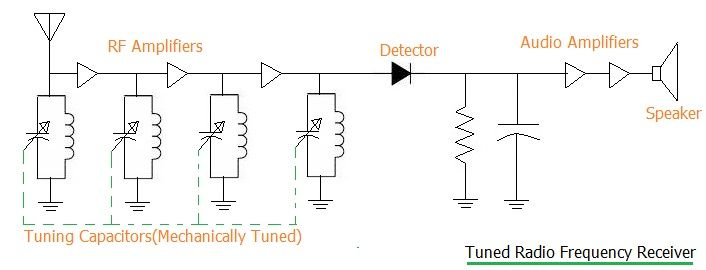 TRF radio receiver circuit