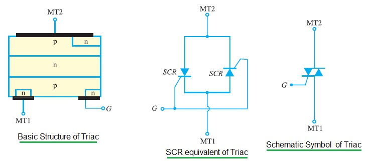 TRIAC Structure and Symbol