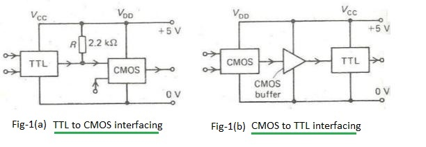 TTL and CMOS interfacing