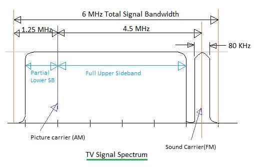 TV Signal Spectrum