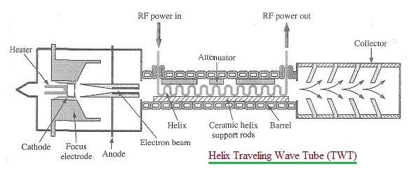 TWT-Traveling Wave Tube