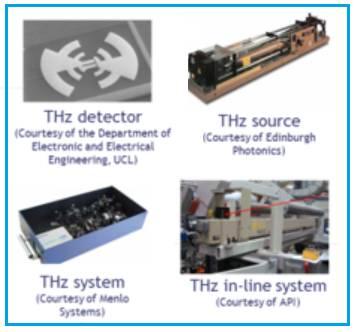 Terahertz components